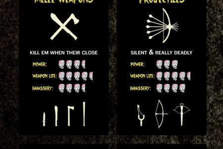 Live & Sleep Safe When The Walking Dead Takes Over Infographic