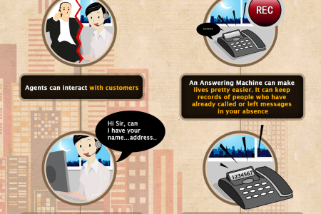 Live Agent versus Answering Machine Infographic