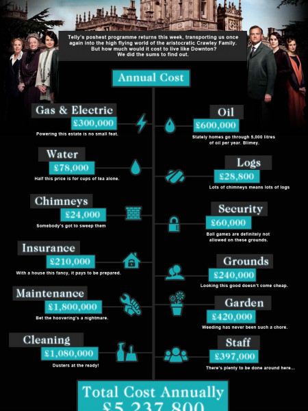 Live Life Like Downton Abbey Infographic
