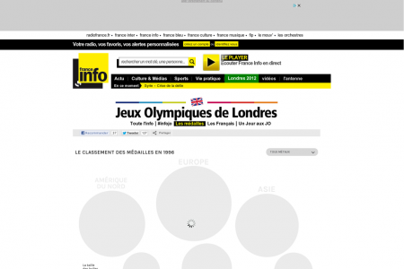 live visualisation of olympic medals Infographic