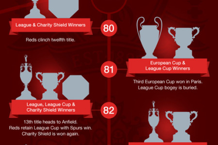 Liverpool FC Football Trophies Infographic