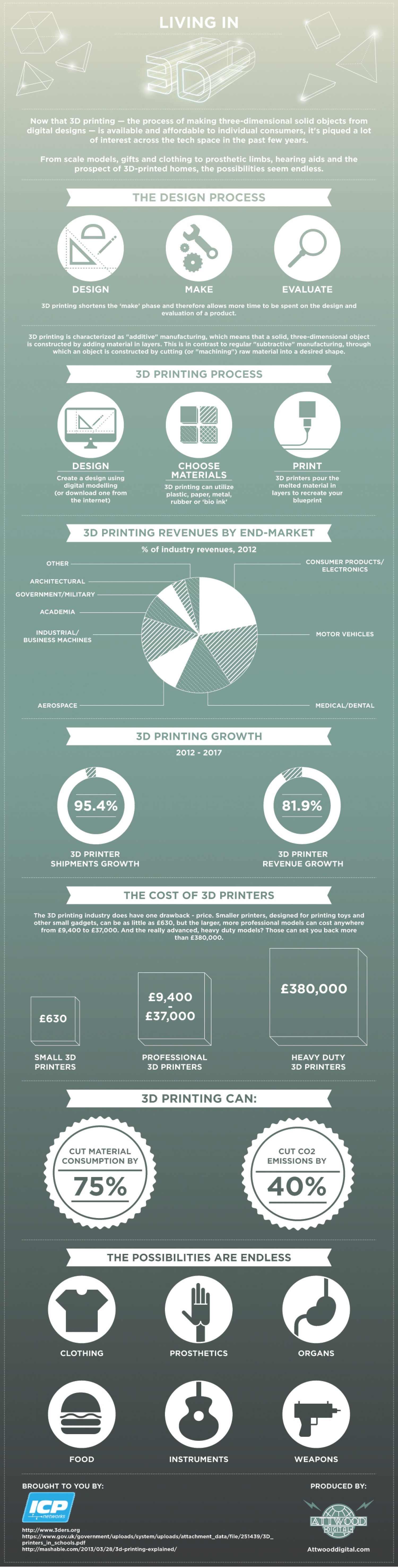 Living in 3D Infographic