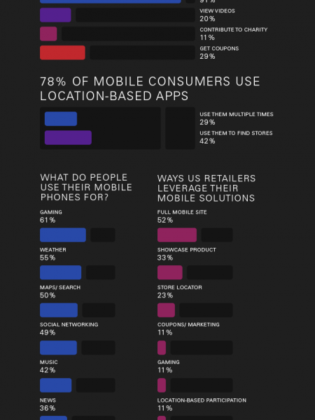 Living in a Mobile World Infographic