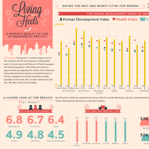 Living in Heels Infographic