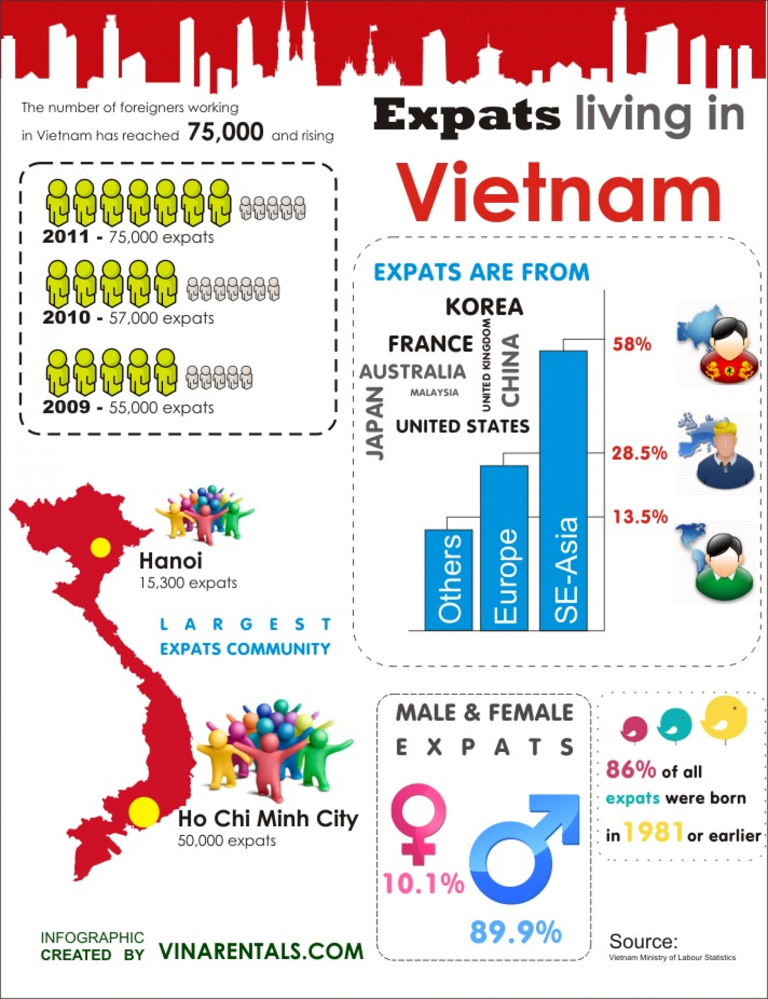Living in Vietnam Infographic