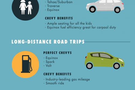 Living Life Chevy Style Infographic