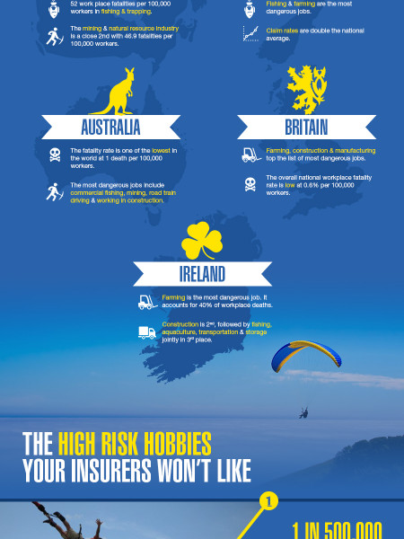 Living Life Off the Ledge, High Risk Professions and Pastimes Infographic