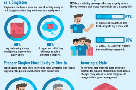 Living Single: Redefining the Traditional Household Structure Infographic