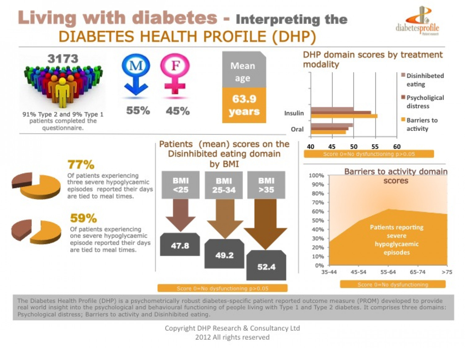 Living with diabetes - The diabetes Health Profile Infographic