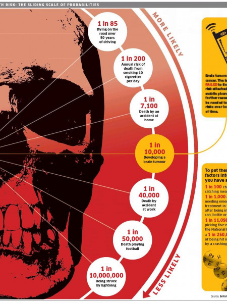 Living With Risk: The Sliding Scale of Probabilities Infographic