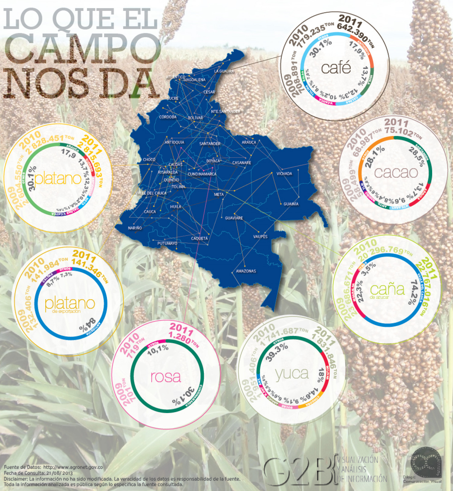 Lo que el campo nos da / what rural field gives Infographic