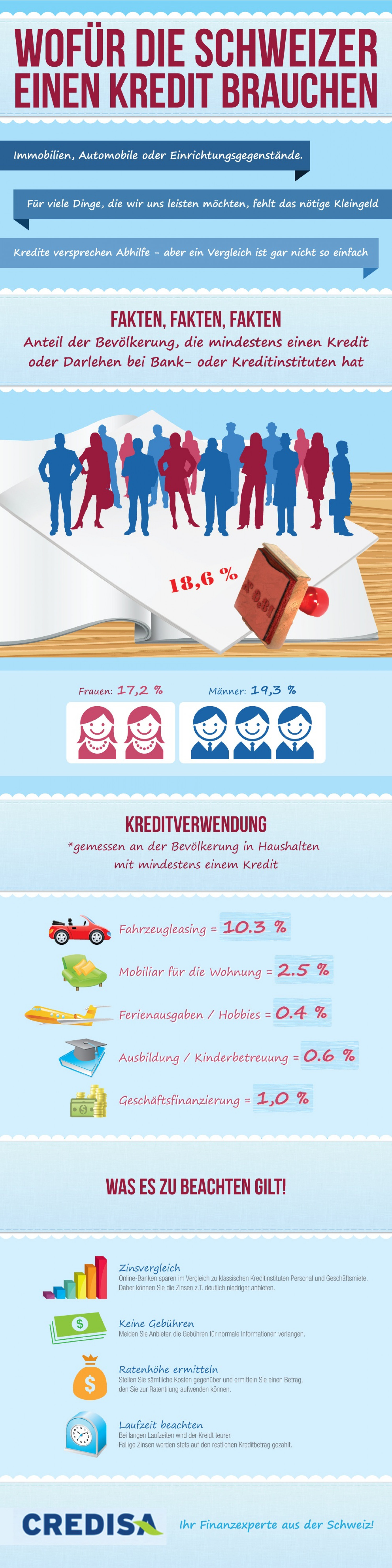 Loans in Switzerland Infographic