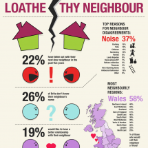 Loath thy neighbour Infographic