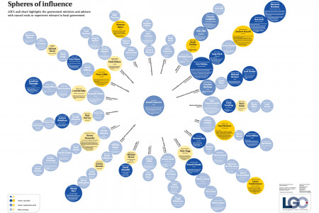 Local Government Chronicle (LGC) – Spheres of Influence Infographic