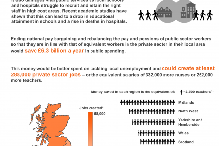Local Pay, Local Growth: Reforming pay setting in the public sector  Infographic