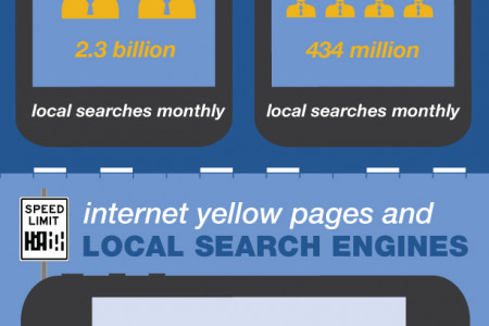 Local Search: The Numbers Behind the Search Infographic