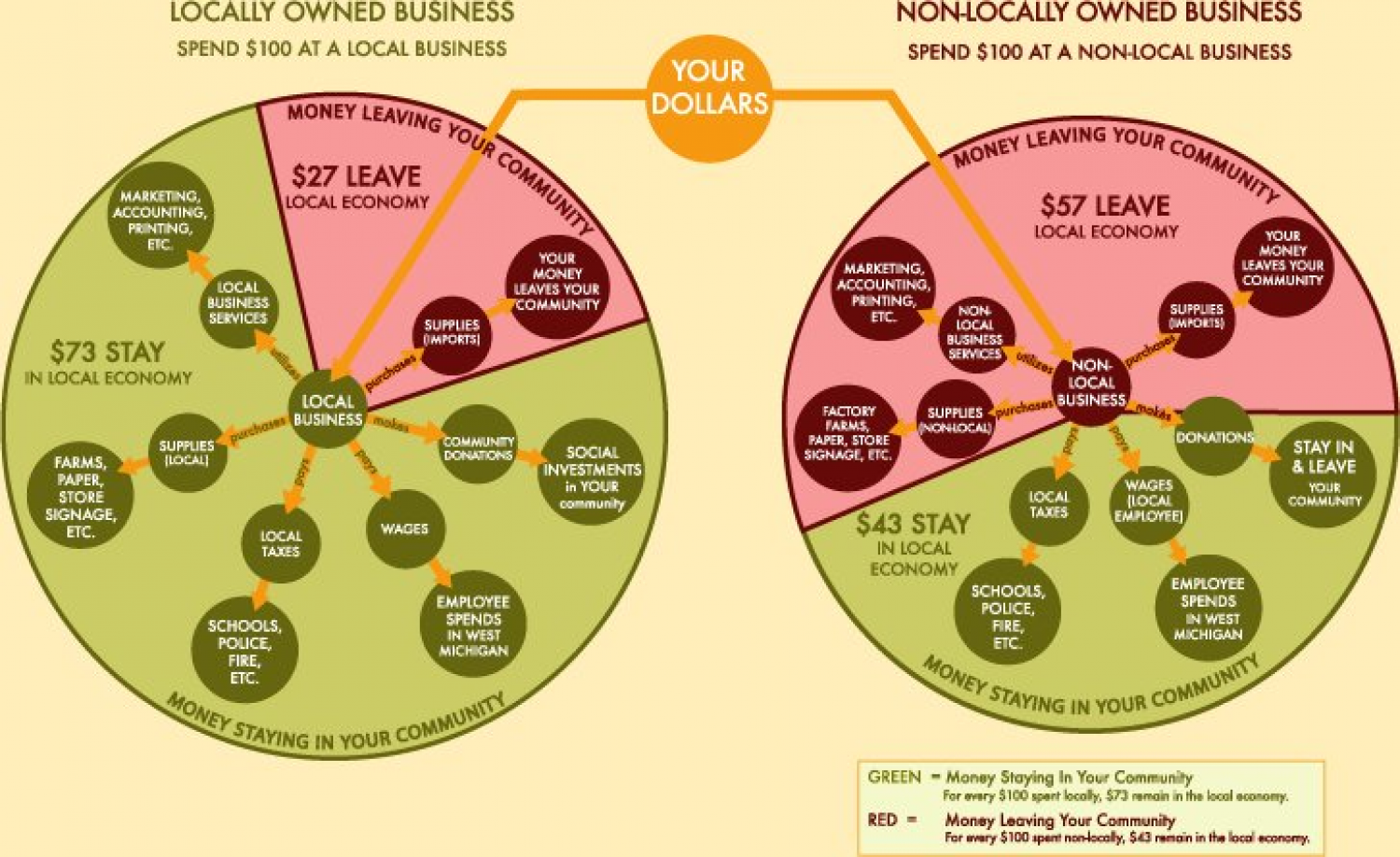 Locally Owned Business vs. Non-Locally Owned Business Spending Infographic