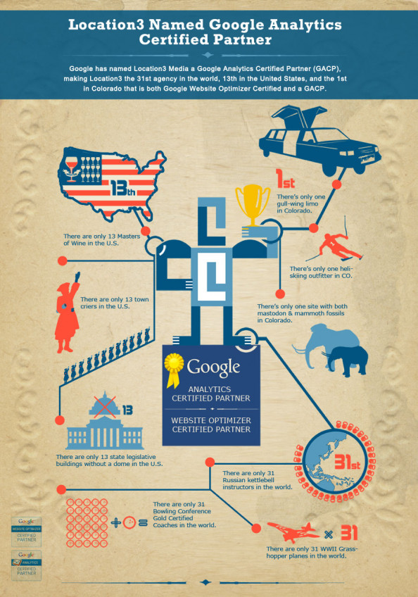 Location3 named Google Analytics Certified Partner Infographic