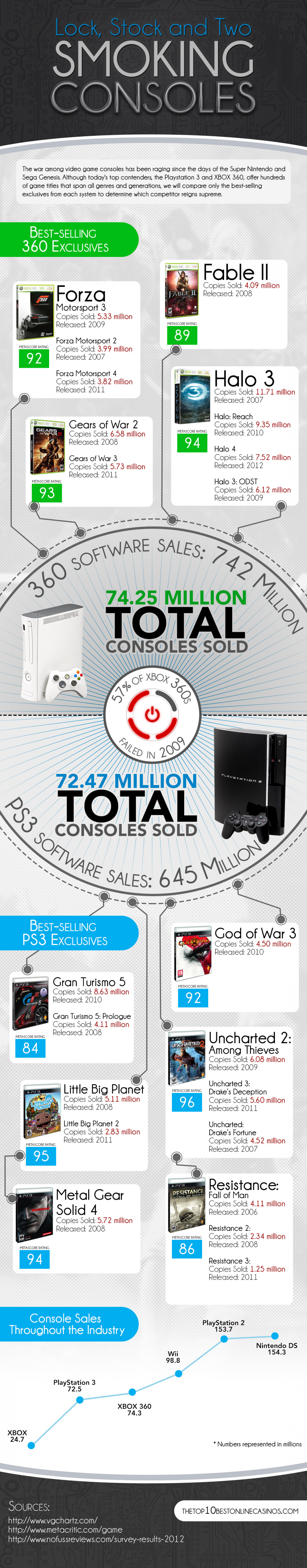 Lock, Stock and Two Smoking Consoles Infographic
