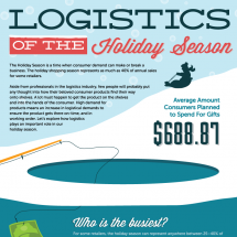 Logistics of the Holiday Season Infographic