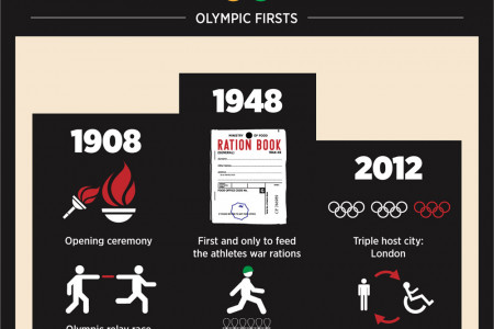 London - Three Times An Olympic City Infographic