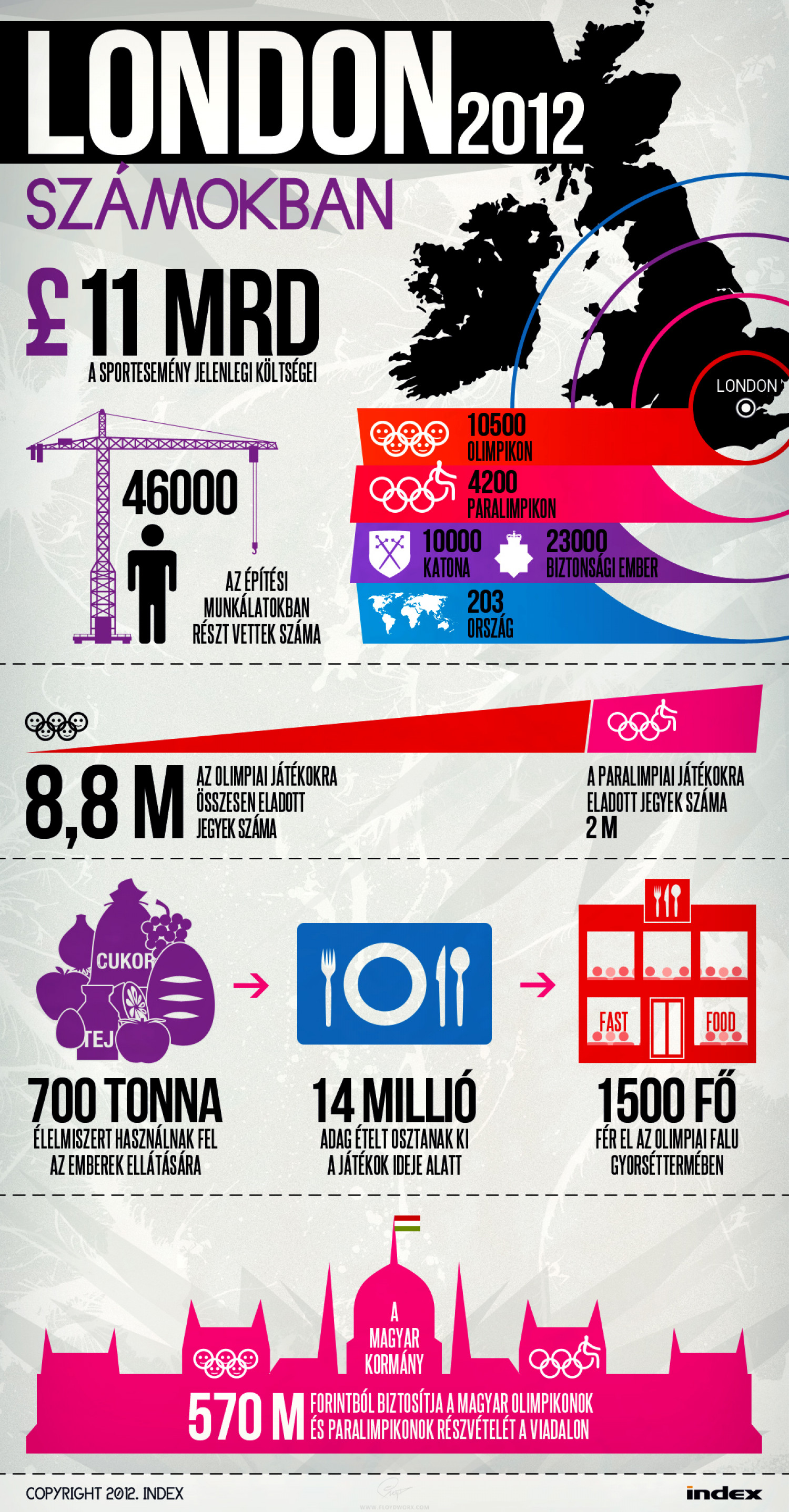 London 2012 Olympic Games Infographic