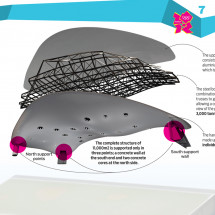 LONDON 2012 OLYMPIC VENUES PART 2 - Aquatics Center Infographic