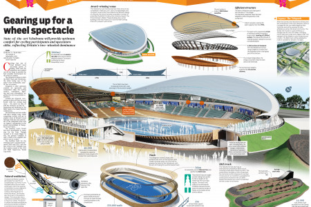 LONDON 2012 OLYMPIC VENUES PART 4 - Velodrome Infographic