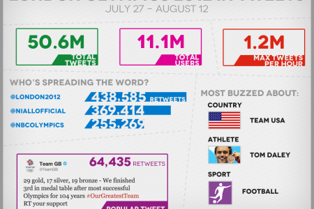London 2012 Olympics in Tweets Infographic
