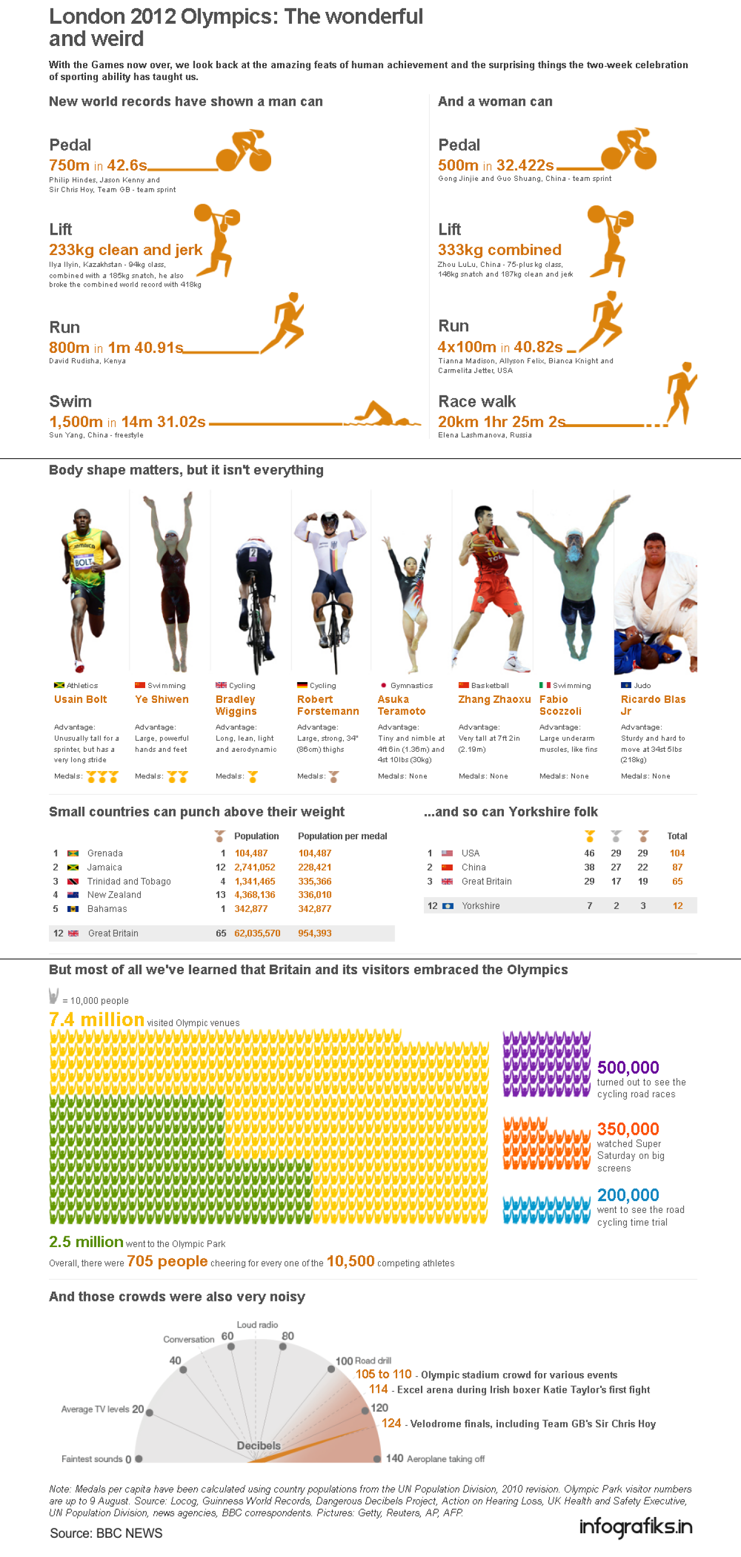 London 2012 Olympics: The Wonderful and Weird Infographic