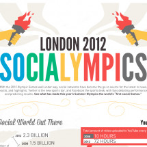 London 2012 Socialympics Infographic