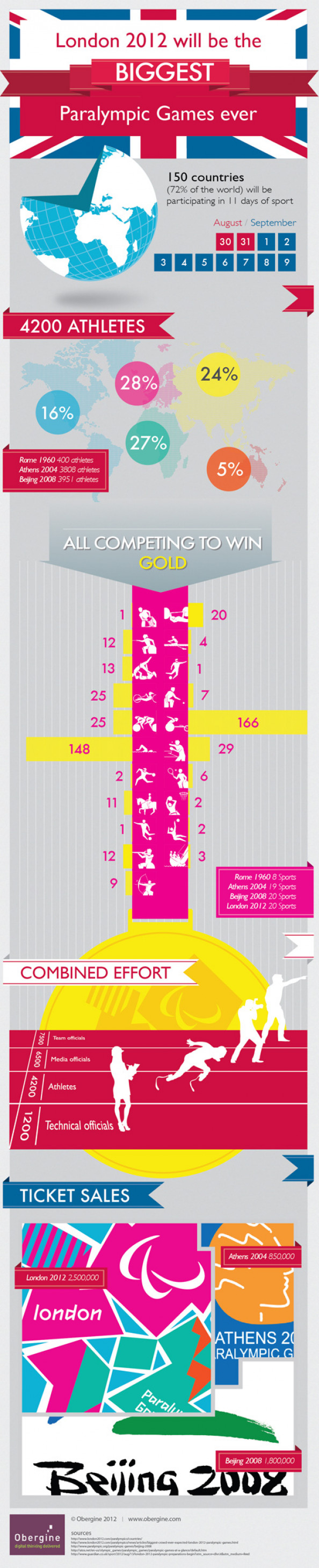 London 2012 will be the biggest Paralympic Games ever Infographic