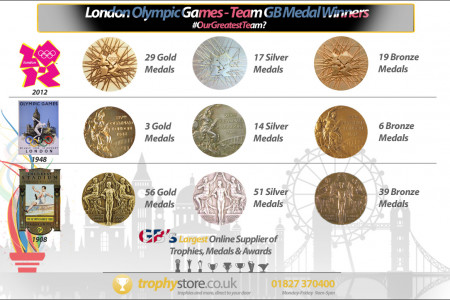 London Olympic Games - Team GB Medal Winners Infographic
