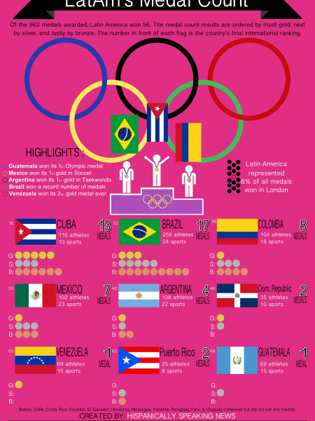 Latin America's Olympic Medal Count Infographic