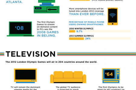 London Olympics: The Multi-Screen Games Infographic