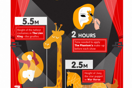 London Theatre Infographic