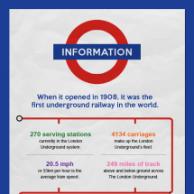 London Underground Infographic Infographic