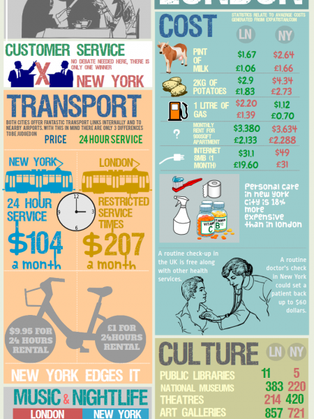London vs New York Infographic