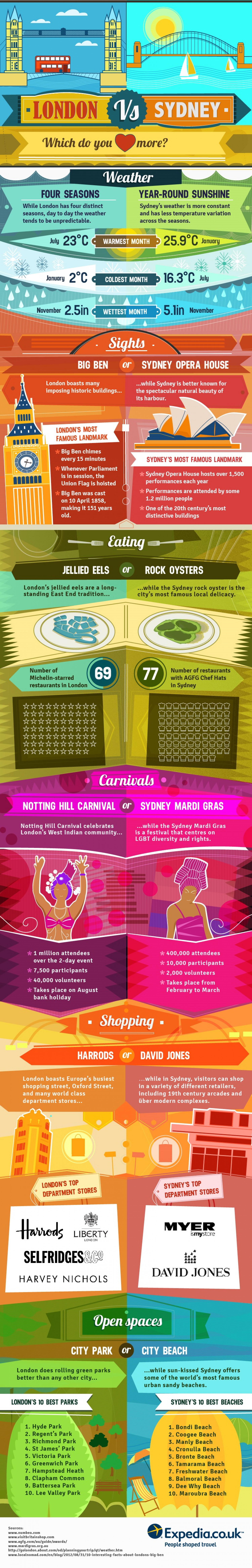 London vs. Sydney Infographic