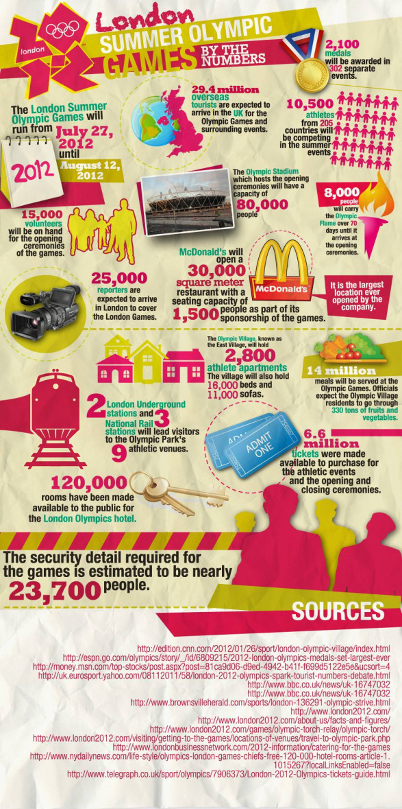 London 2012: The Olympics by the Numbers