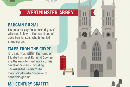 Londoner's Guide To London [Infographic] Infographic