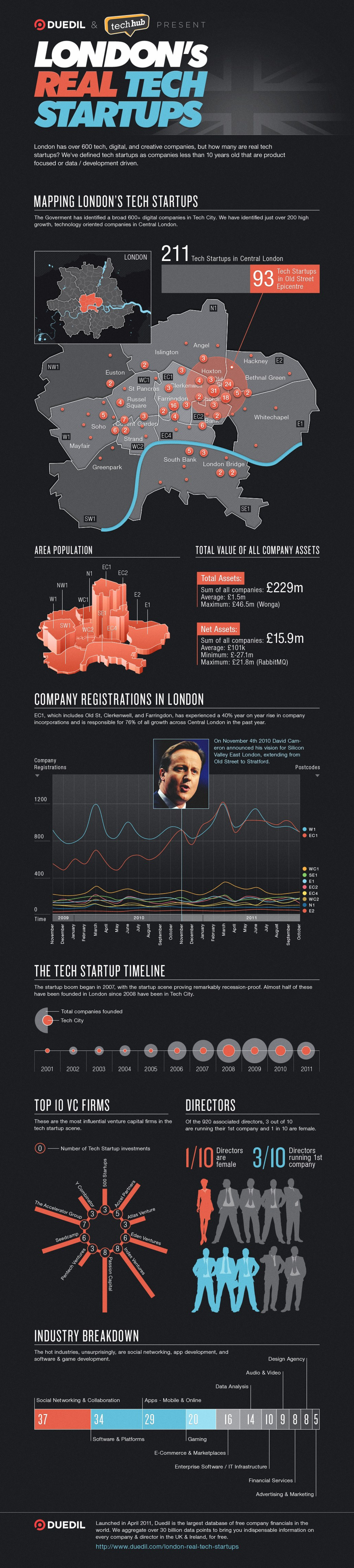 London's Real Tech Startups Infographic