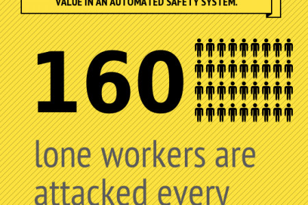 Lone Worker Safety Infographic