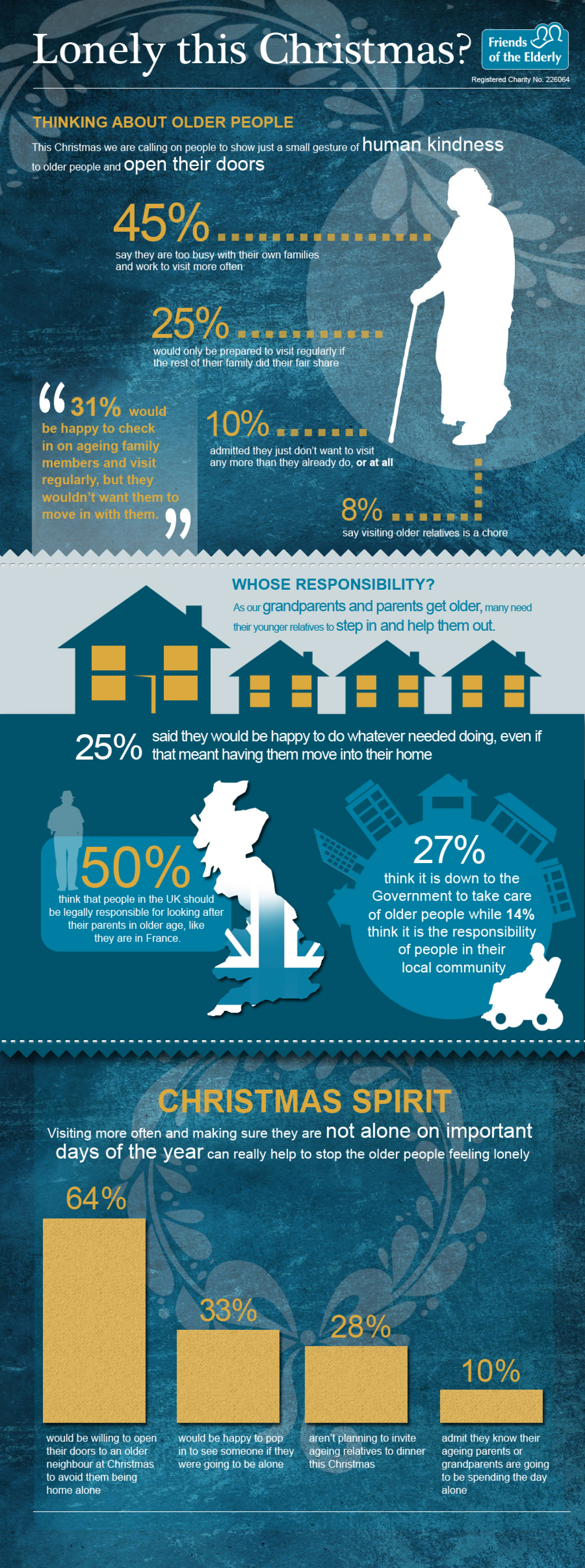 Lonely this Christmas? 45% too busy with their own family to visit elderly relatives Infographic