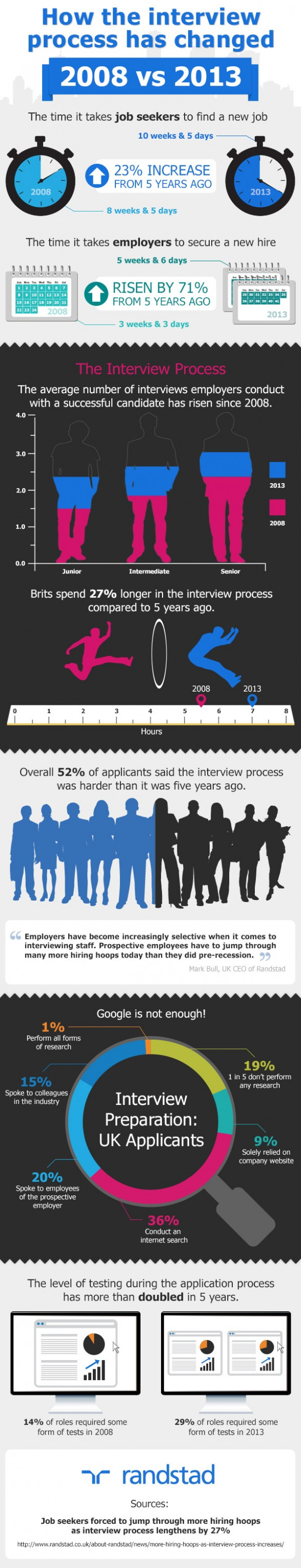 How the interview process has changed