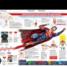 Look, up in the sky! / Celebrating 75 years of Superman Infographic