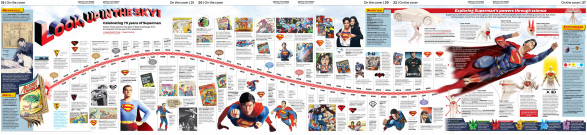Look, up in the sky! / Celebrating 75 years of Superman