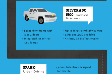 Looking Ahead: 2014 Chevys Infographic