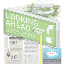 Looking Ahead Infographic