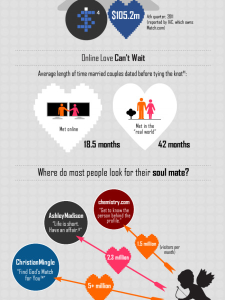 Looking For Love Online Infographic